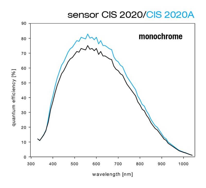 Monochrome Quantum Efficiency curve of the CIS2020 vs CIS2020A
