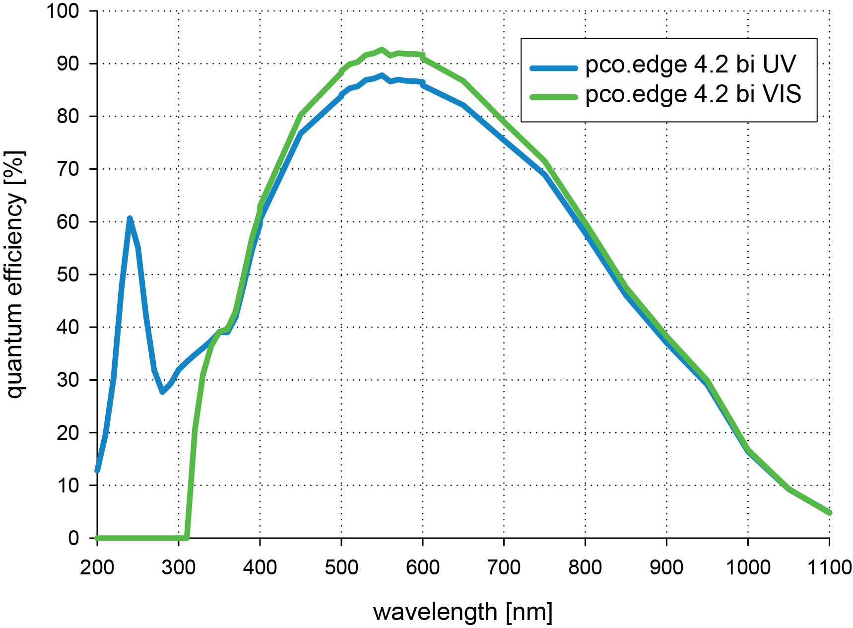 QE curve comparison of pco.edge 4.2 bi uv and vis